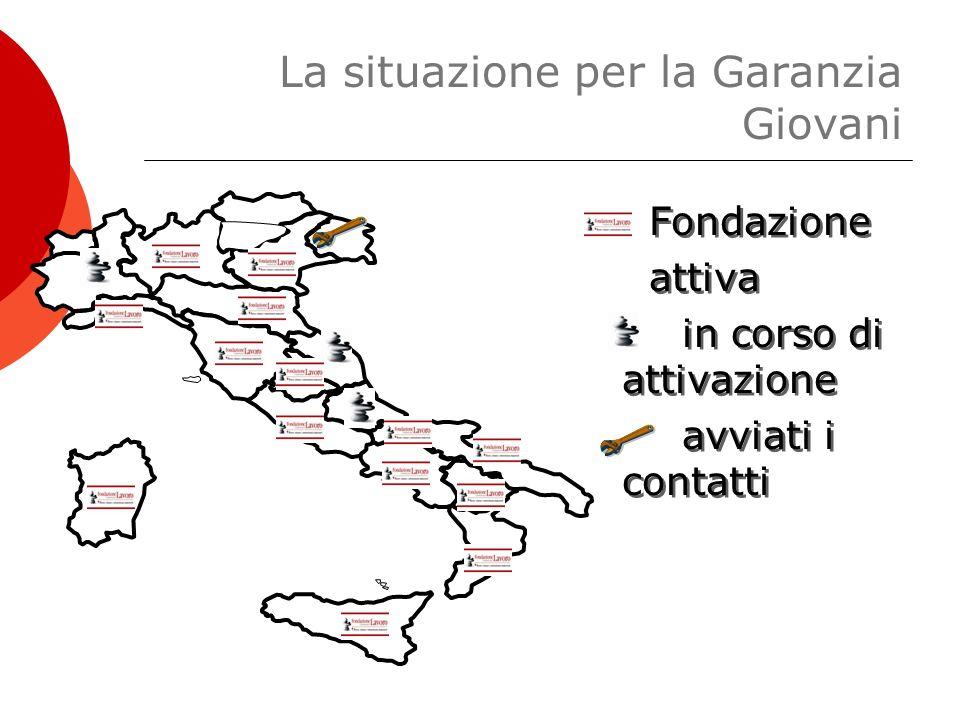 La situazione per la Garanzia Giovani Fondazione attiva in corso di attivazione avviati i contatti Fondazione attiva in corso di attivazione avviati i contatti