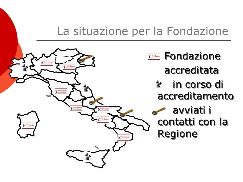 La situazione per la Fondazione Fondazione accreditata in corso di accreditamento avviati i contatti con la Regione Fondazione accreditata in corso di accreditamento avviati i contatti con la Regione