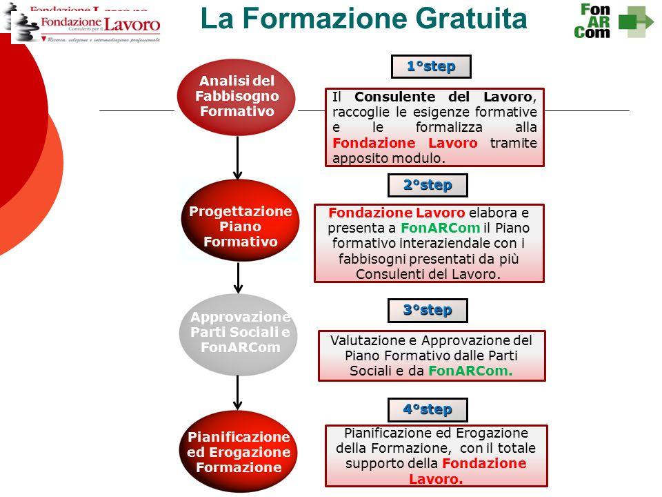 La Formazione Gratuita Il Consulente del Lavoro, raccoglie le esigenze formative e le formalizza alla Fondazione Lavoro tramite apposito modulo.