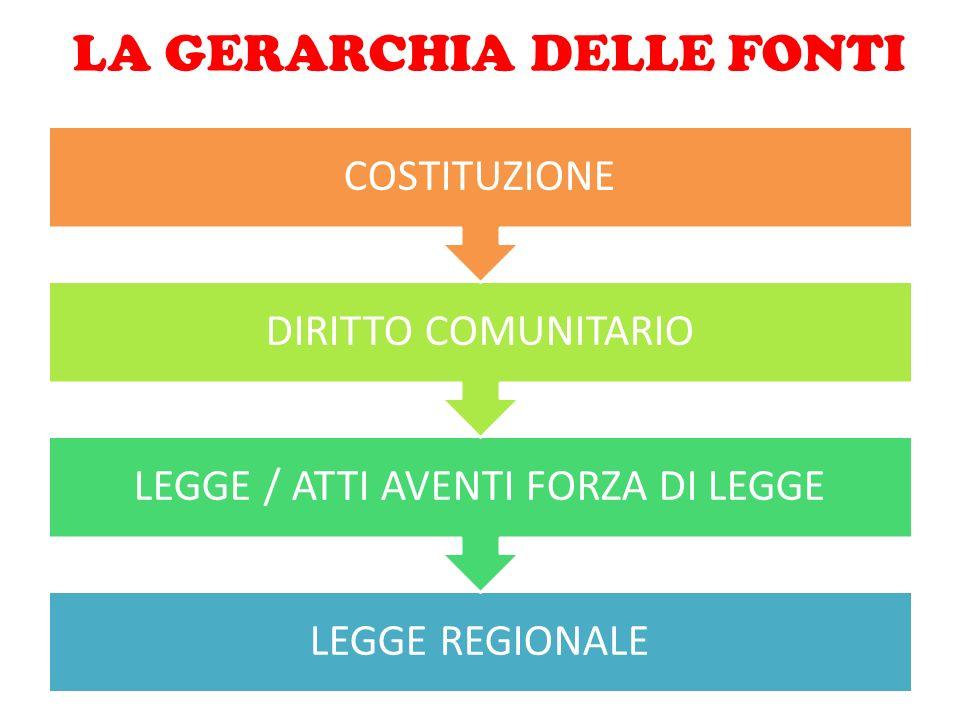 LA GERARCHIA DELLE FONTI LEGGE REGIONALE LEGGE / ATTI AVENTI FORZA DI LEGGE DIRITTO COMUNITARIO COSTITUZIONE