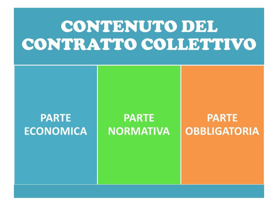 CONTENUTO DEL CONTRATTO COLLETTIVO PARTE ECONOMICA PARTE NORMATIVA PARTE OBBLIGATORIA