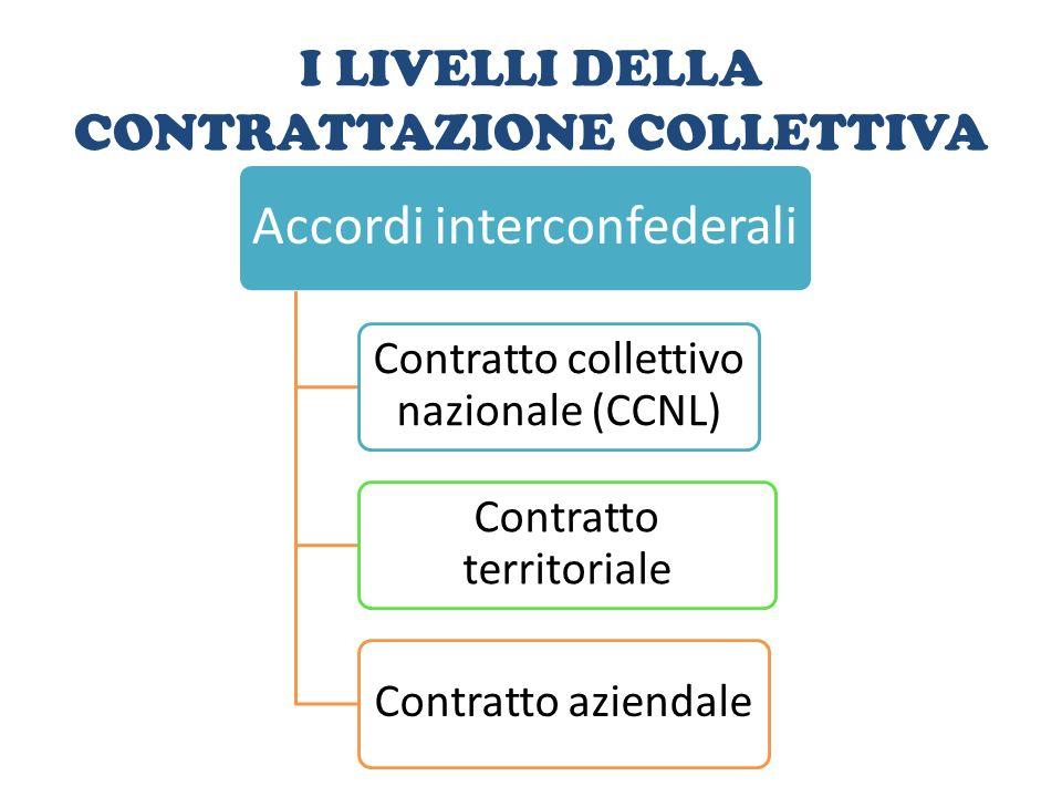 I LIVELLI DELLA CONTRATTAZIONE COLLETTIVA Accordi interconfederali Contratto collettivo nazionale (CCNL) Contratto territoriale Contratto aziendale