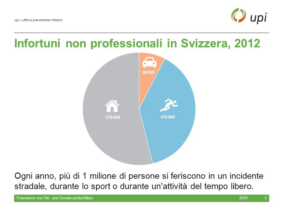 upi – Ufficio prevenzione infortuni 2015 Prävention von Ski- und Snowboardunfällen 2 Infortuni non professionali in Svizzera, 2012 Ogni anno, più di 1