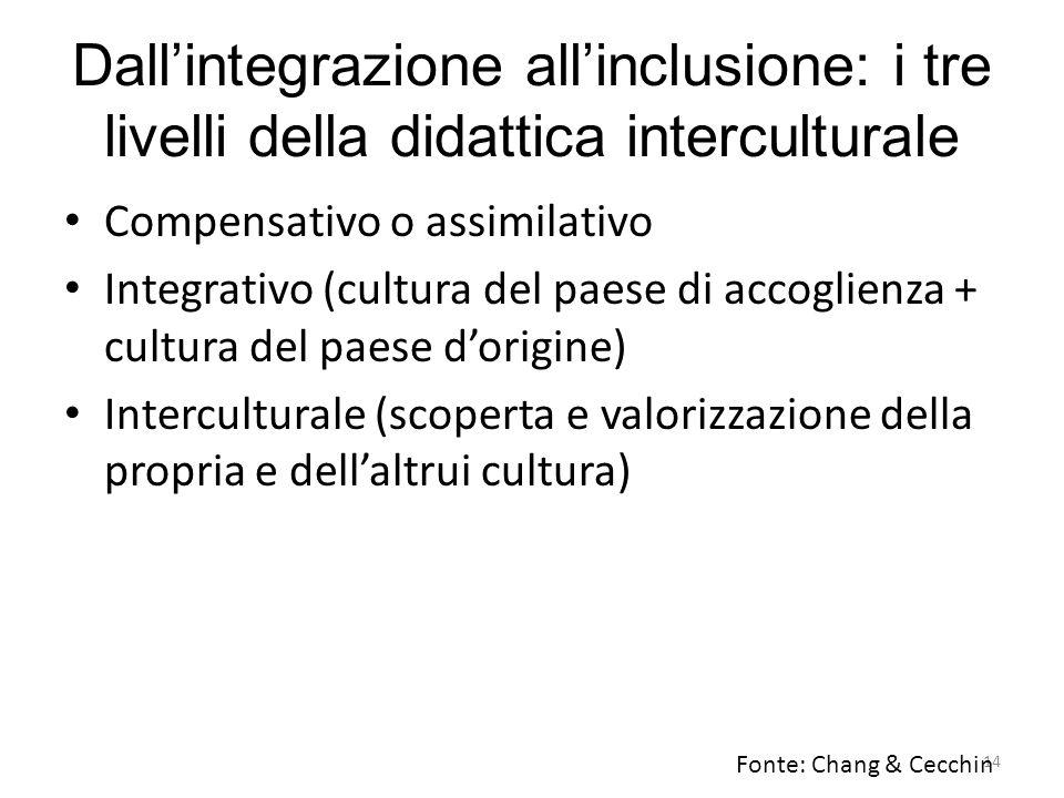 14 Dall'integrazione all'inclusione: i tre livelli della didattica interculturale Compensativo o assimilativo Integrativo (cultura del paese di accogl