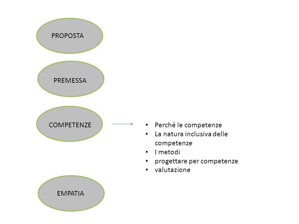 PROPOSTA PREMESSA COMPETENZE EMPATIA Perché le competenze La natura inclusiva delle competenze I metodi progettare per competenze valutazione