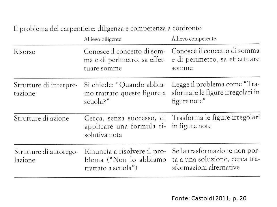 Fonte: Castoldi 2011, p. 20