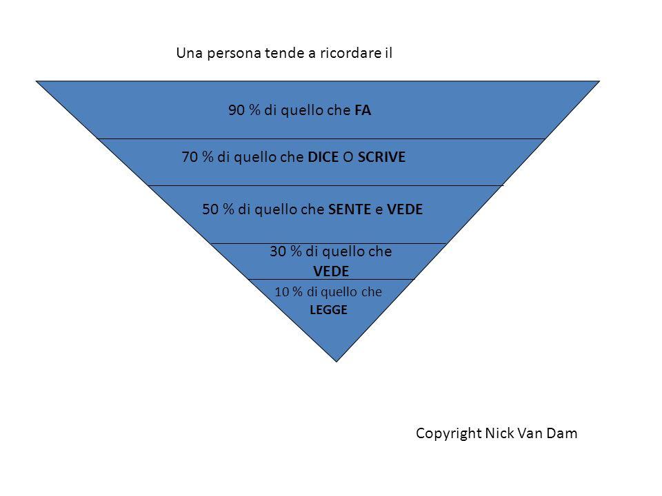Una persona tende a ricordare il 90 % di quello che FA 50 % di quello che SENTE e VEDE 70 % di quello che DICE O SCRIVE 10 % di quello che LEGGE 30 %