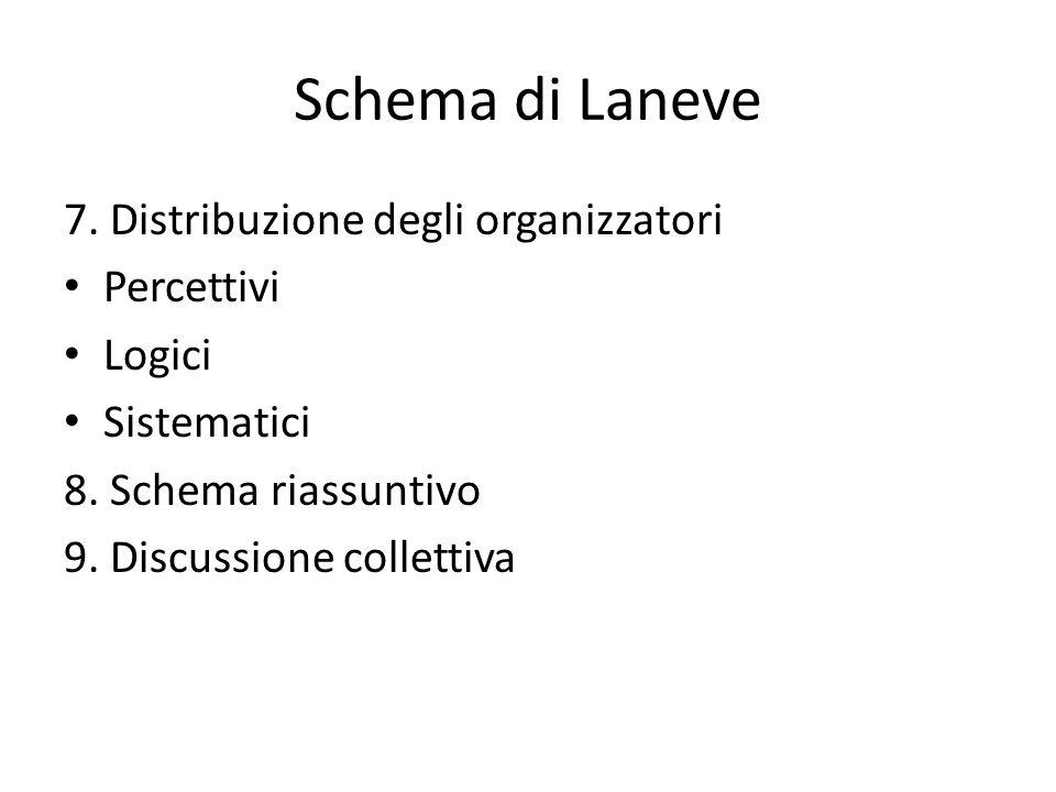 Schema di Laneve 7. Distribuzione degli organizzatori Percettivi Logici Sistematici 8. Schema riassuntivo 9. Discussione collettiva