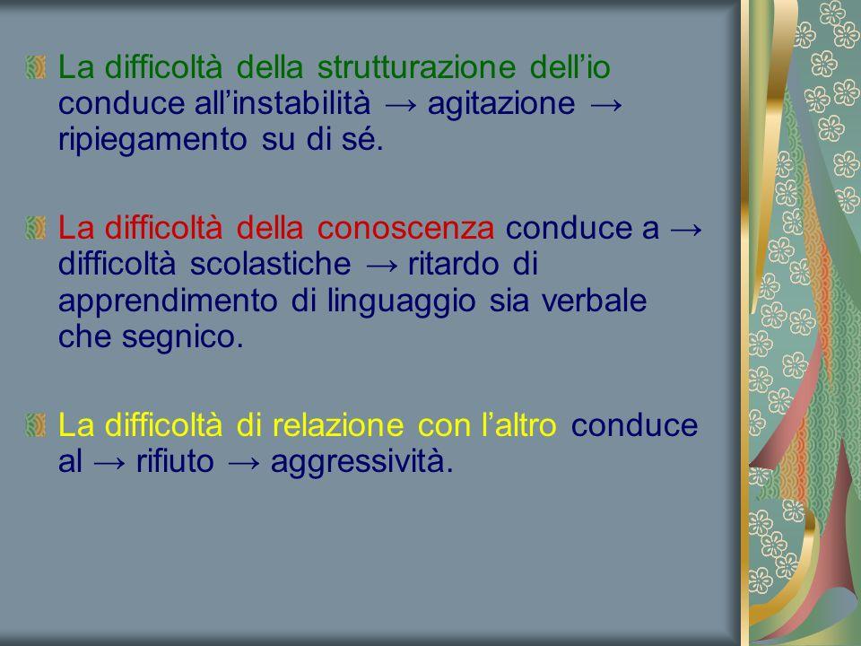 La difficoltà della strutturazione dell'io conduce all'instabilità → agitazione → ripiegamento su di sé. La difficoltà della conoscenza conduce a → di