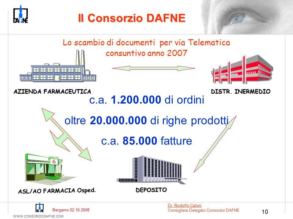 WWW.CONSORZIODAFNE.COM 10 Lo scambio di documenti per via Telematica consuntivo anno 2007 DISTR. INERMEDIO Il Consorzio DAFNE AZIENDA FARMACEUTICA DEP