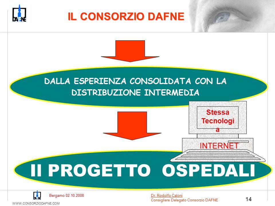 WWW.CONSORZIODAFNE.COM 14 DALLA ESPERIENZA CONSOLIDATA CON LA DISTRIBUZIONE INTERMEDIA Il PROGETTO OSPEDALI Stessa Tecnologi a IL CONSORZIO DAFNE INTERNET Bergamo 02.10.2008Dr.