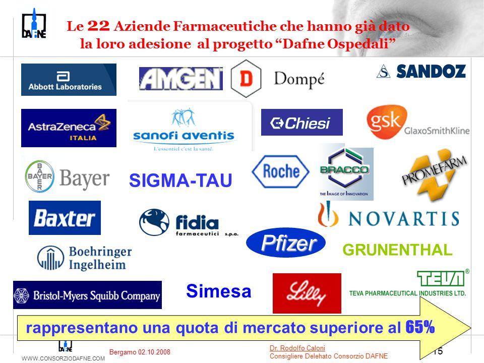 """WWW.CONSORZIODAFNE.COM 15 Le 22 Aziende Farmaceutiche che hanno già dato la loro adesione al progetto """"Dafne Ospedali"""" rappresentano una quota di merc"""