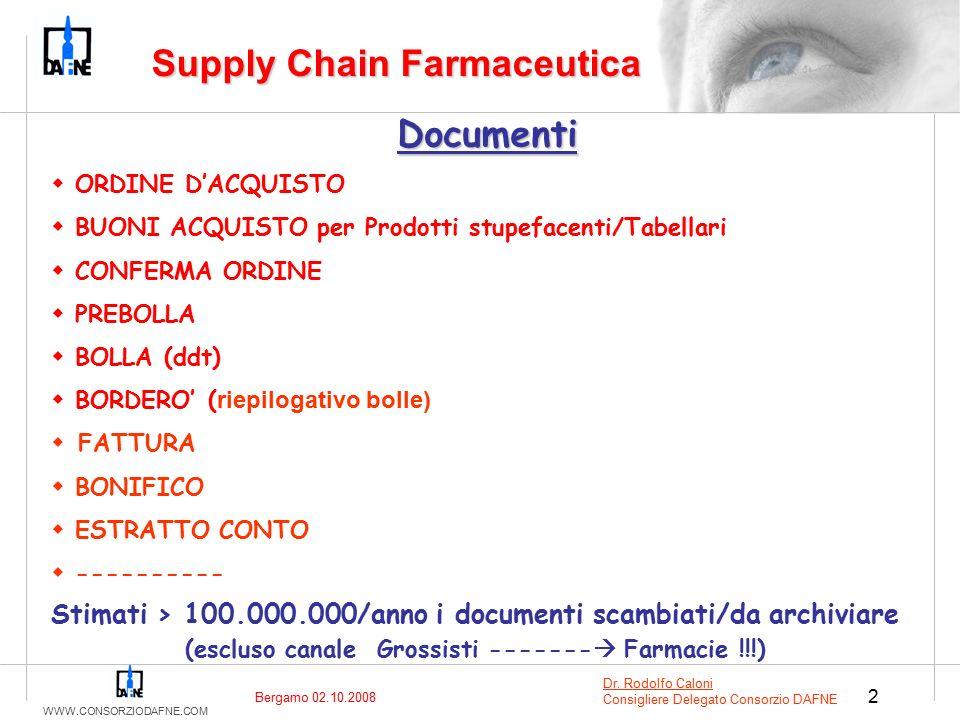 WWW.CONSORZIODAFNE.COM 2 Documenti  ORDINE D'ACQUISTO  BUONI ACQUISTO per Prodotti stupefacenti/Tabellari  CONFERMA ORDINE  PREBOLLA  BOLLA (ddt)  BORDERO' ( riepilogativo bolle)  FATTURA  BONIFICO  ESTRATTO CONTO  ---------- Stimati > 100.000.000/anno i documenti scambiati/da archiviare (escluso canale Grossisti -------  Farmacie !!!) Supply Chain Farmaceutica Dr.
