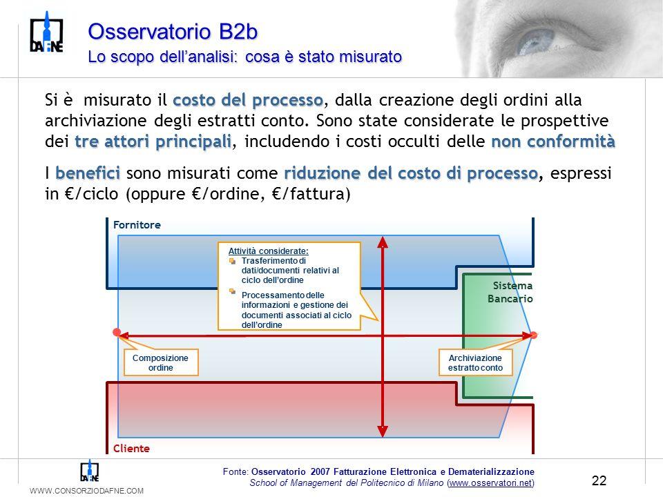 WWW.CONSORZIODAFNE.COM 22 Fonte: Osservatorio 2007 Fatturazione Elettronica e Dematerializzazione School of Management del Politecnico di Milano (www.