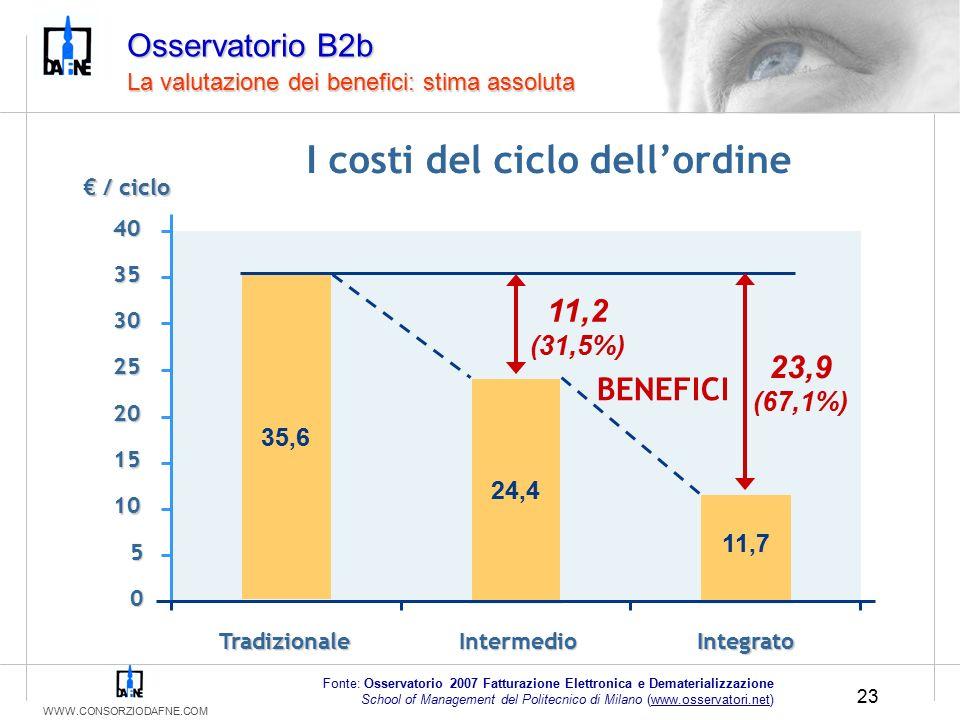 WWW.CONSORZIODAFNE.COM 23 Osservatorio B2b La valutazione dei benefici: stima assoluta 0 5 10 15 20 25 30 35 40 TradizionaleIntermedioIntegrato € / ciclo 35,6 24,4 11,7 I costi del ciclo dell'ordine Fonte: Osservatorio 2007 Fatturazione Elettronica e Dematerializzazione School of Management del Politecnico di Milano (www.osservatori.net) 11,2 (31,5%) 23,9 (67,1%) BENEFICI