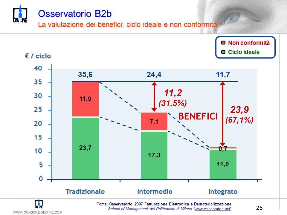 WWW.CONSORZIODAFNE.COM 25 Osservatorio B2b La valutazione dei benefici: ciclo ideale e non conformità € / ciclo Fonte: Osservatorio 2007 Fatturazione