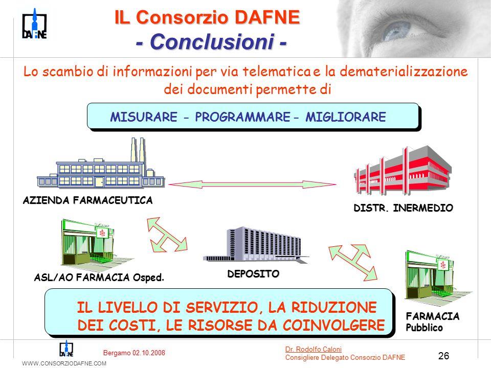 WWW.CONSORZIODAFNE.COM 26 Lo scambio di informazioni per via telematica e la dematerializzazione dei documenti permette di DISTR.