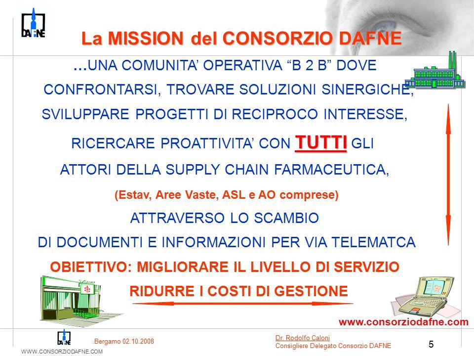 WWW.CONSORZIODAFNE.COM 5 La MISSION del CONSORZIO DAFNE …UNA COMUNITA' OPERATIVA B 2 B DOVE CONFRONTARSI, TROVARE SOLUZIONI SINERGICHE, SVILUPPARE PROGETTI DI RECIPROCO INTERESSE, TUTTI RICERCARE PROATTIVITA' CON TUTTI GLI ATTORI DELLA SUPPLY CHAIN FARMACEUTICA, (Estav, Aree Vaste, ASL e AO comprese) ATTRAVERSO LO SCAMBIO DI DOCUMENTI E INFORMAZIONI PER VIA TELEMATCA OBIETTIVO: MIGLIORARE IL LIVELLO DI SERVIZIO RIDURRE I COSTI DI GESTIONE www.consorziodafne.com.Bergamo 02.10.2008 Dr.