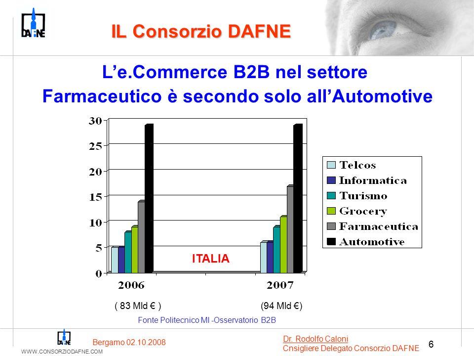 WWW.CONSORZIODAFNE.COM 6 IL Consorzio DAFNE L'e.Commerce B2B nel settore Farmaceutico è secondo solo all'Automotive Fonte Politecnico MI -Osservatorio B2B ITALIA ( 83 Mld € ) (94 Mld €) Bergamo 02.10.2008 Dr.