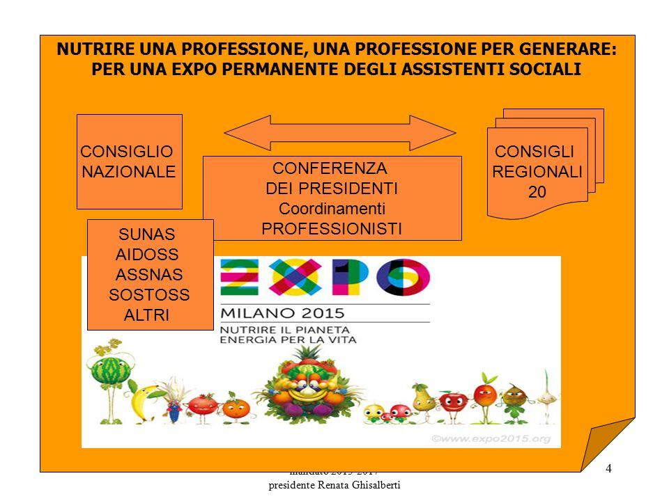 mandato 2013-2017 presidente Renata Ghisalberti 4 NUTRIRE UNA PROFESSIONE, UNA PROFESSIONE PER GENERARE: PER UNA EXPO PERMANENTE DEGLI ASSISTENTI SOCIALI CONSIGLIO NAZIONALE CONFERENZA DEI PRESIDENTI Coordinamenti PROFESSIONISTI CONSIGLI REGIONALI 20 SUNAS AIDOSS ASSNAS SOSTOSS ALTRI