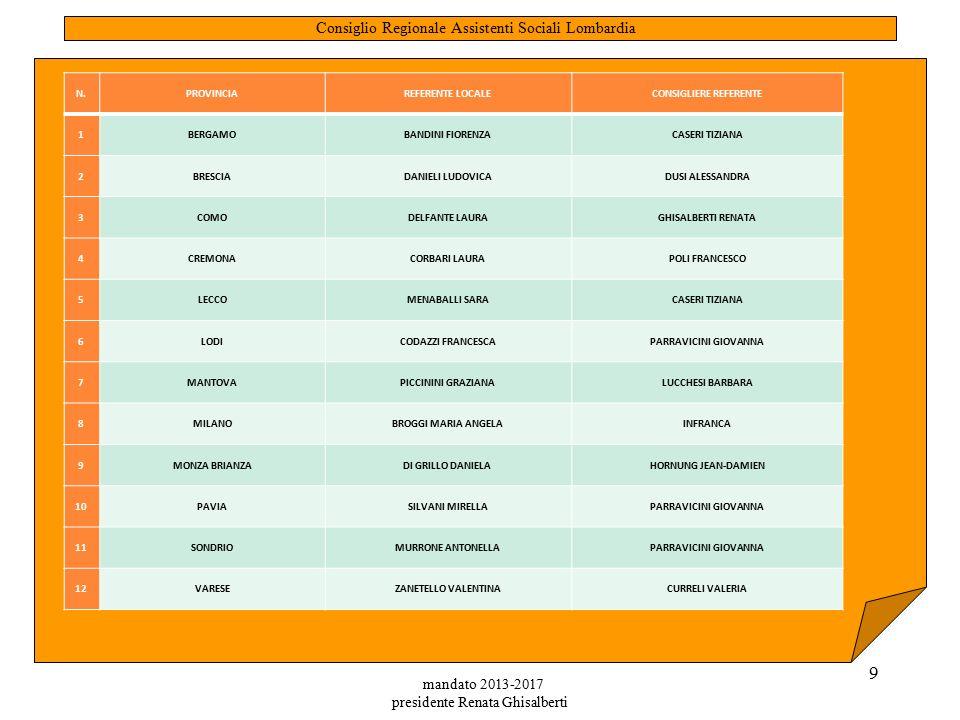 mandato 2013-2017 presidente Renata Ghisalberti 9 Consiglio Regionale Assistenti Sociali Lombardia N.PROVINCIAREFERENTE LOCALECONSIGLIERE REFERENTE 1BERGAMOBANDINI FIORENZACASERI TIZIANA 2BRESCIADANIELI LUDOVICADUSI ALESSANDRA 3COMODELFANTE LAURAGHISALBERTI RENATA 4CREMONACORBARI LAURAPOLI FRANCESCO 5LECCOMENABALLI SARACASERI TIZIANA 6LODICODAZZI FRANCESCAPARRAVICINI GIOVANNA 7MANTOVAPICCININI GRAZIANALUCCHESI BARBARA 8MILANOBROGGI MARIA ANGELAINFRANCA 9MONZA BRIANZADI GRILLO DANIELA HORNUNG JEAN-DAMIEN 10PAVIASILVANI MIRELLAPARRAVICINI GIOVANNA 11SONDRIOMURRONE ANTONELLAPARRAVICINI GIOVANNA 12VARESEZANETELLO VALENTINACURRELI VALERIA