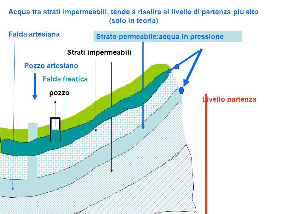 Falda artesiana Strati impermeabili Strato permeabile:acqua in pressione Pozzo artesiano Falda freatica pozzo Acqua tra strati impermeabili, tende a r