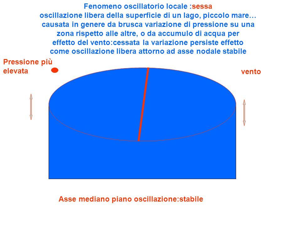 Fenomeno oscillatorio locale :sessa oscillazione libera della superficie di un lago, piccolo mare… causata in genere da brusca variazione di pressione