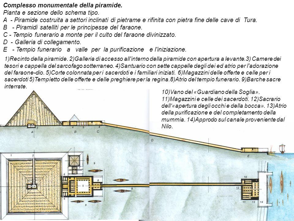 Complesso monumentale della piramide. Pianta e sezione dello schema tipo. A - Piramide costruita a settori inclinati di pietrame e rifinita con pietra