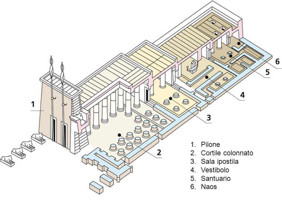1.Pilone 2.Cortile colonnato 3.Sala ipostila 4.Vestibolo 5.Santuario 6.Naos