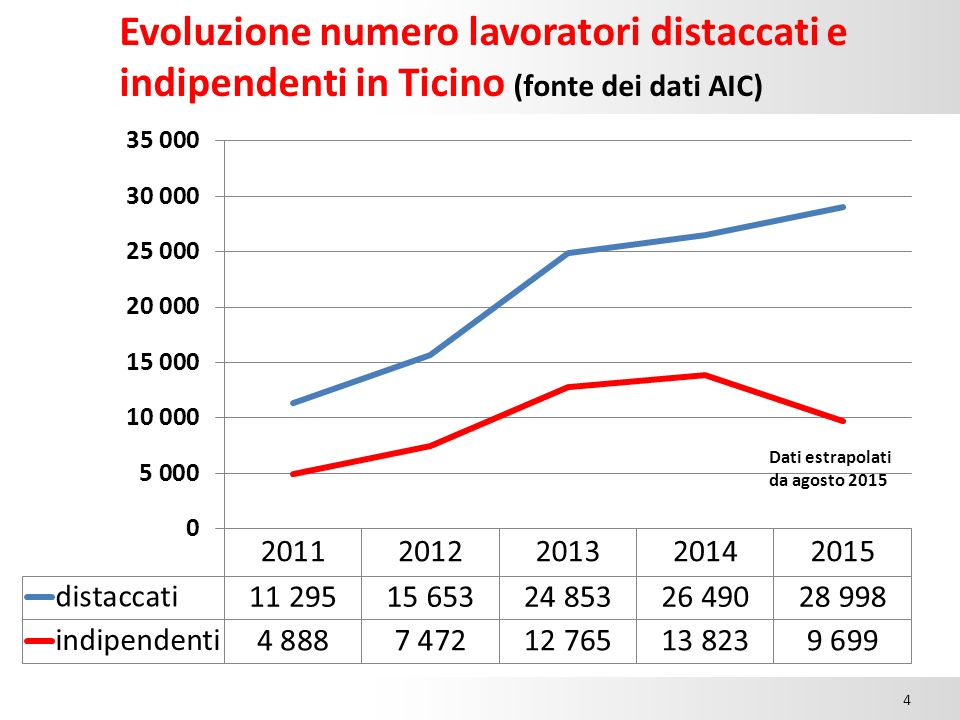 Evoluzione numero lavoratori distaccati e indipendenti in Ticino (fonte dei dati AIC) 15.00 4
