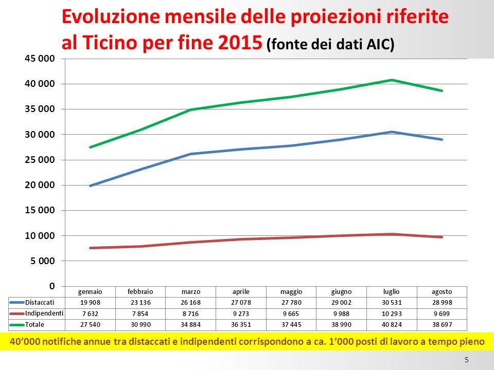 Evoluzione mensile delle proiezioni riferite al Ticino per fine 2015 (fonte dei dati AIC) 15.00 5 40'000 notifiche annue tra distaccati e indipendenti