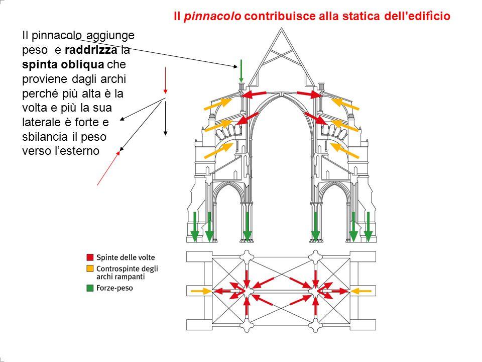 Il pinnacolo aggiunge peso e raddrizza la spinta obliqua che proviene dagli archi perché più alta è la volta e più la sua laterale è forte e sbilancia il peso verso l'esterno Il pinnacolo contribuisce alla statica dell edifìcio