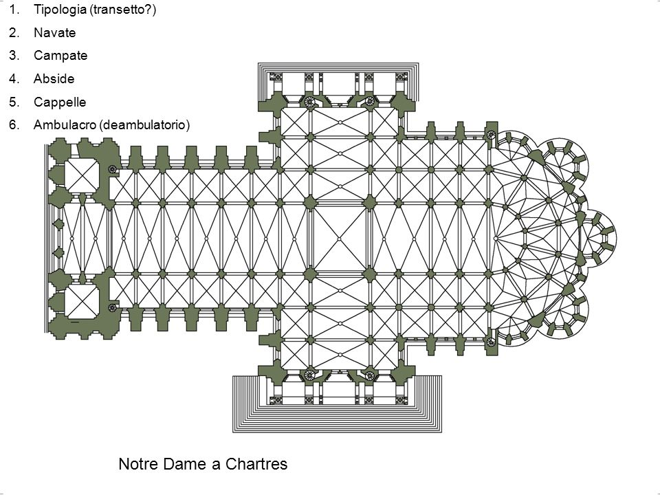 Notre Dame a Chartres 1.Tipologia (transetto?) 2.Navate 3.Campate 4.Abside 5.Cappelle 6.Ambulacro (deambulatorio)