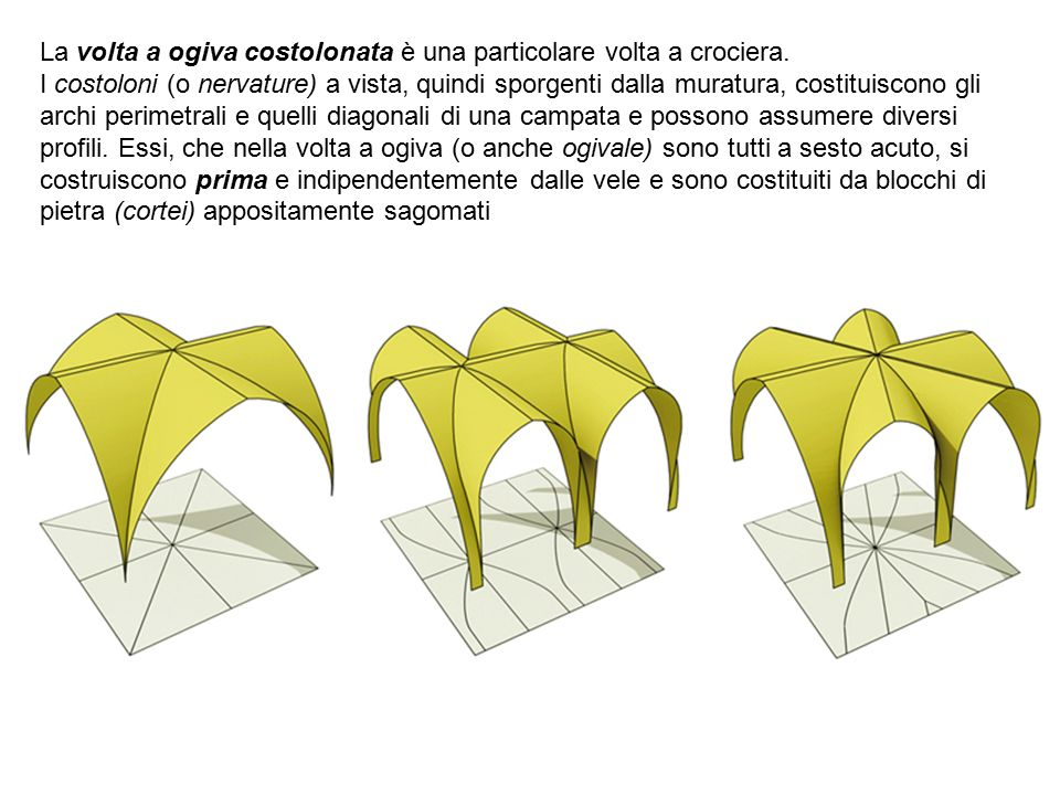 1.Tipologia (transetto?) 2.Navate 3.Campate 4.Abside 5.cappelle