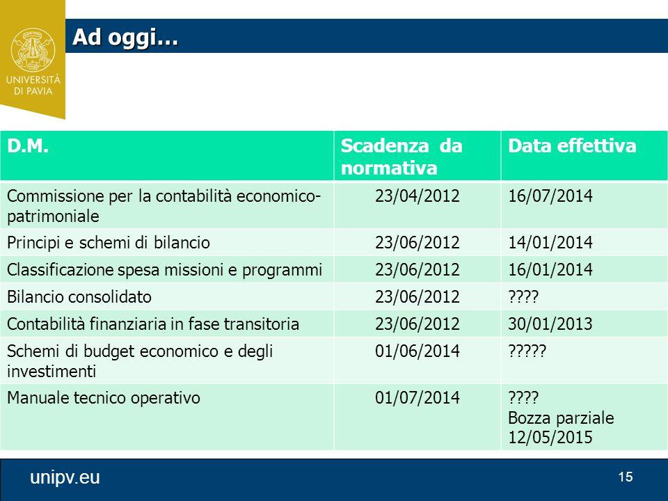 15 unipv.eu D.M.Scadenza da normativa Data effettiva Commissione per la contabilità economico- patrimoniale 23/04/201216/07/2014 Principi e schemi di