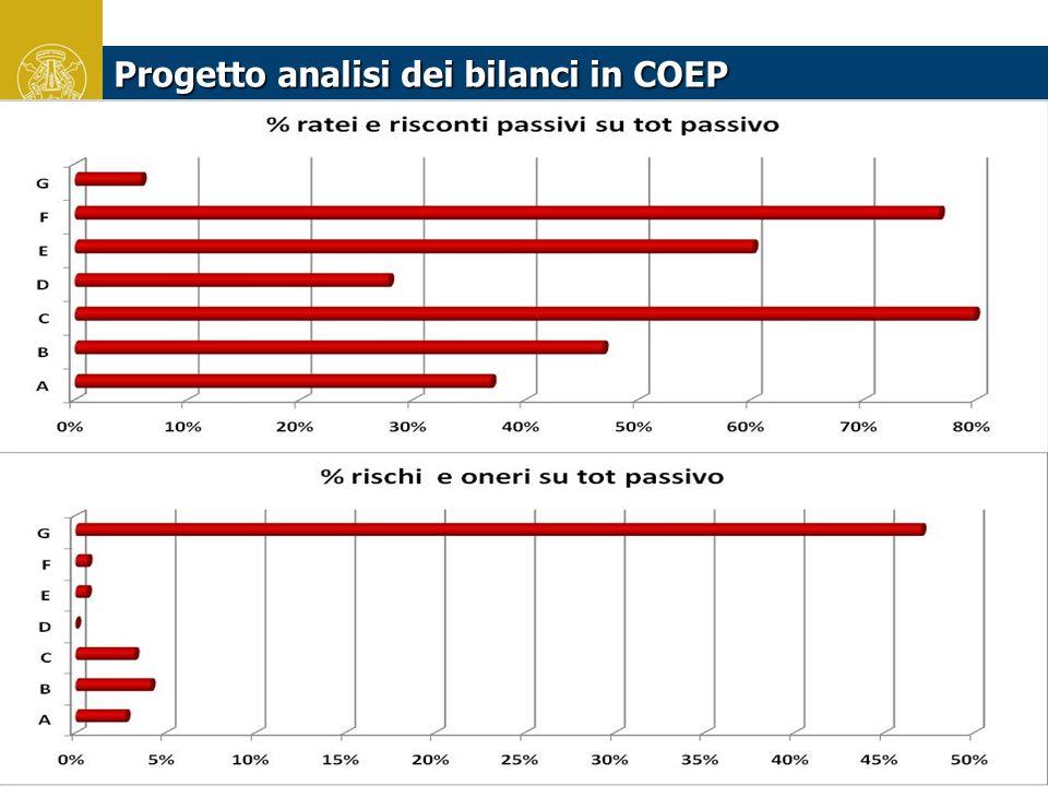 25 unipv.eu Progetto analisi dei bilanci in COEP