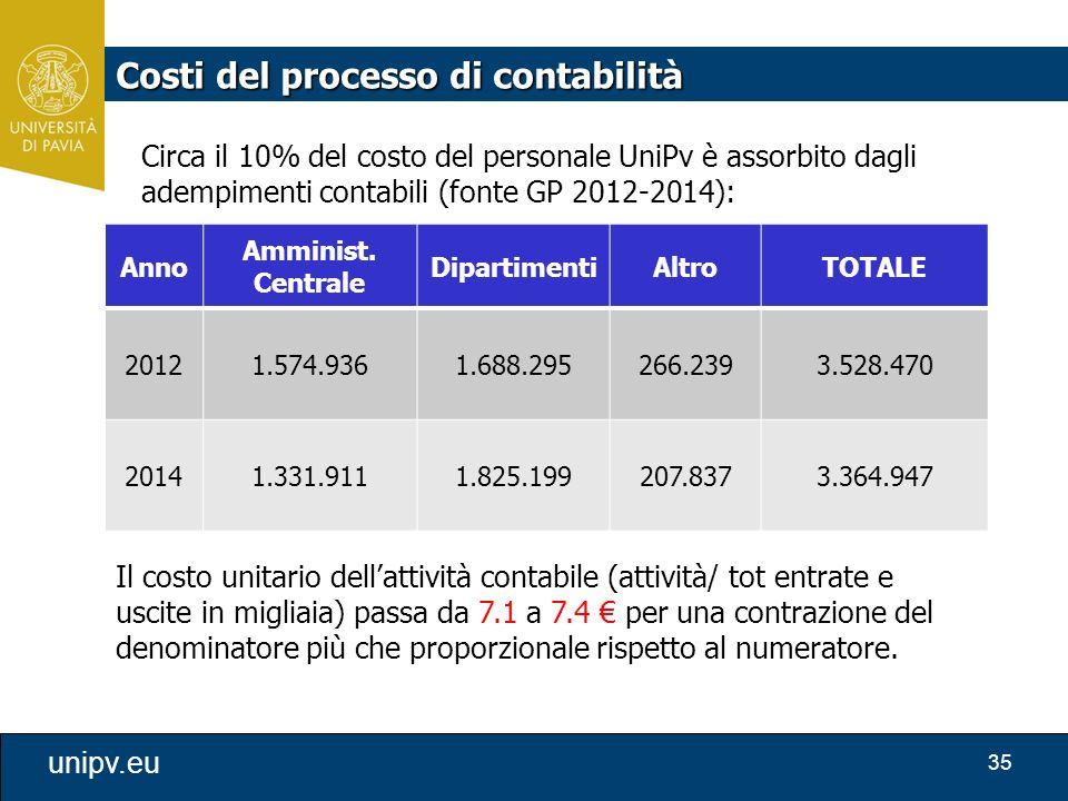 35 unipv.eu Anno Amminist. Centrale DipartimentiAltroTOTALE 20121.574.9361.688.295266.2393.528.470 20141.331.9111.825.199207.8373.364.947 Il costo uni