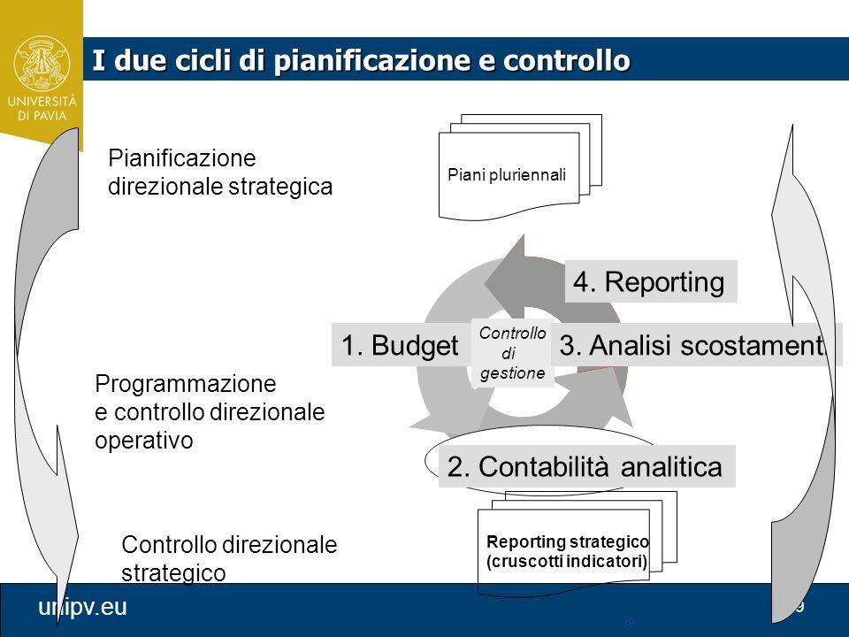 39 unipv.eu 39 1. Budget Pianificazione direzionale strategica Piani pluriennali Controllo di gestione 2. Contabilità analitica 3. Analisi scostamenti