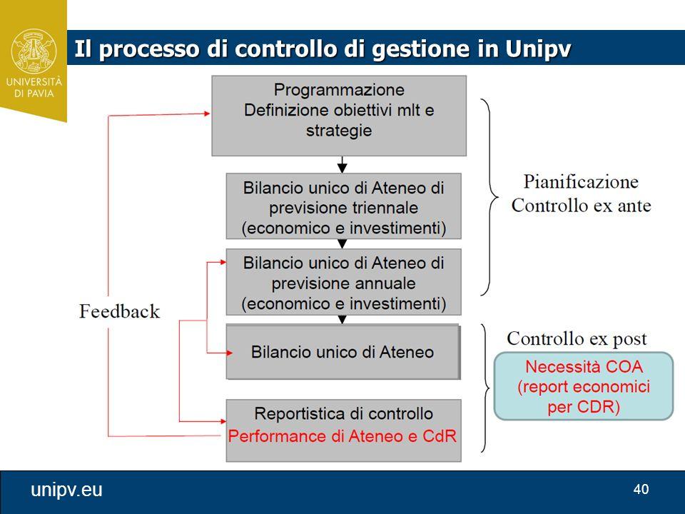 40 unipv.eu Il processo di controllo di gestione in Unipv