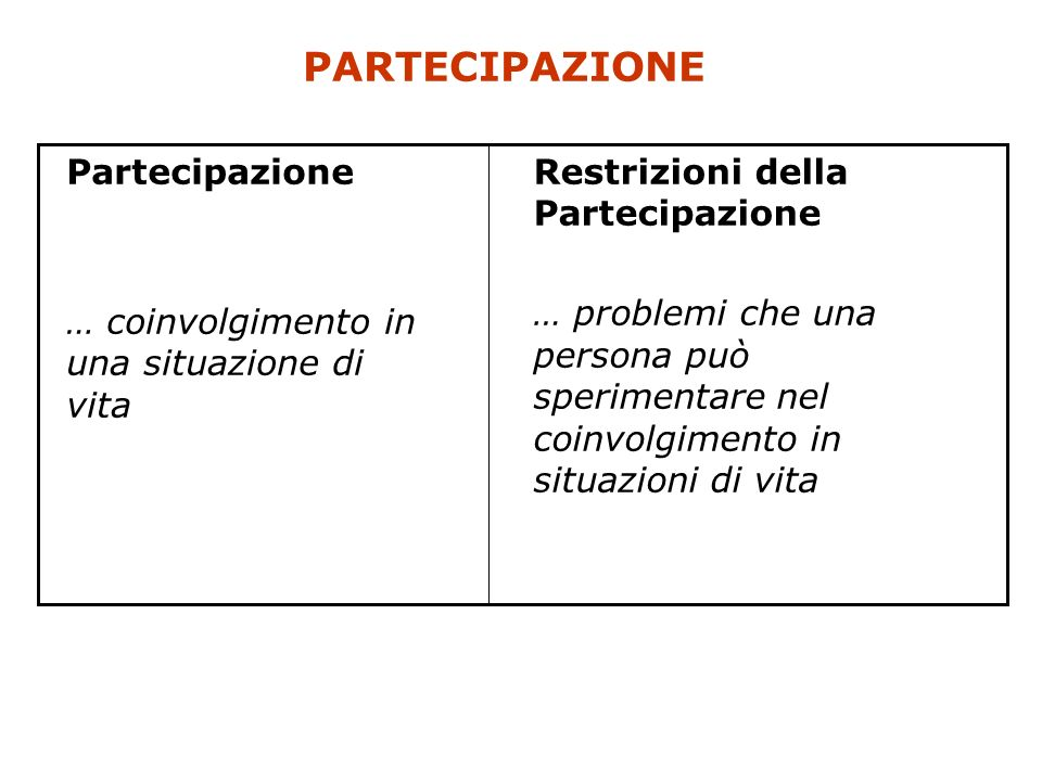 PARTECIPAZIONE Restrizioni della Partecipazione … problemi che una persona può sperimentare nel coinvolgimento in situazioni di vita Partecipazione …