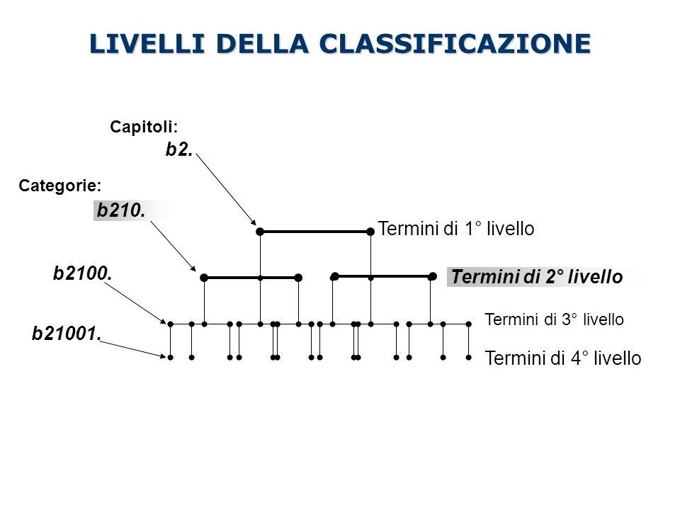 LIVELLI DELLA CLASSIFICAZIONE Capitoli: Categorie: Termini di 3° livello Termini di 4° livello Termini di 2° livello Termini di 1° livello b210. b2. b