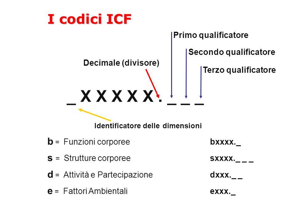 _ X X X X X. _ _ _ Identificatore delle dimensioni b = Funzioni corporeebxxxx._ s = Strutture corporee sxxxx._ _ _ d = Attività e Partecipazionedxxx._