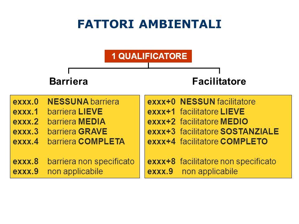 FATTORI AMBIENTALI BarrieraFacilitatore exxx.0 NESSUNA barriera exxx.1 barriera LIEVE exxx.2 barriera MEDIA exxx.3 barriera GRAVE exxx.4 barriera COMP