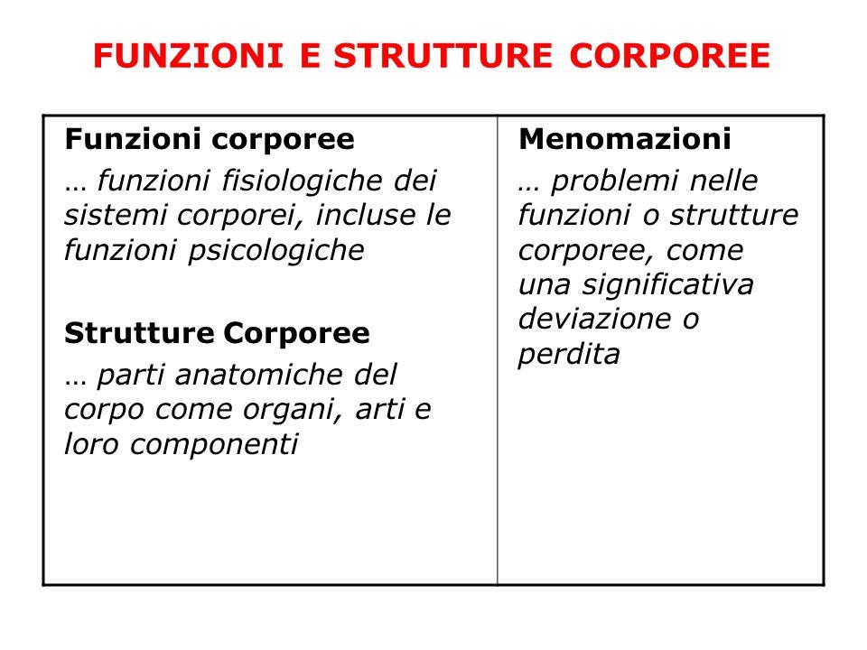 FUNZIONI E STRUTTURE CORPOREE Funzioni corporee … funzioni fisiologiche dei sistemi corporei, incluse le funzioni psicologiche Strutture Corporee … pa
