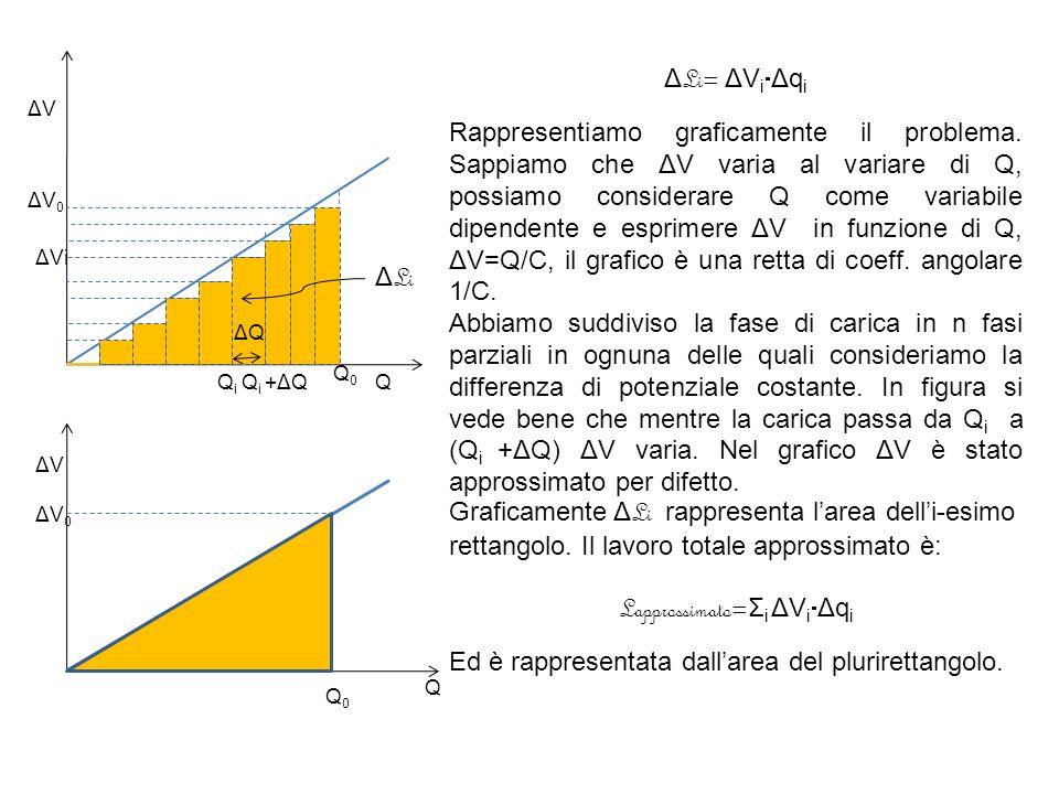 ΔVΔV Q Q0Q0 ΔV0ΔV0 Δ Li ΔQΔQ Q i Q i +ΔQ ΔVi ΔVΔV ΔV0ΔV0 Q0Q0 Q Δ Li= ΔV i  Δq i Rappresentiamo graficamente il problema.