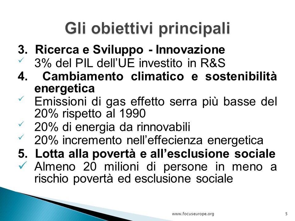 3. Ricerca e Sviluppo - Innovazione 3% del PIL dell'UE investito in R&S 4. Cambiamento climatico e sostenibilità energetica Emissioni di gas effetto s