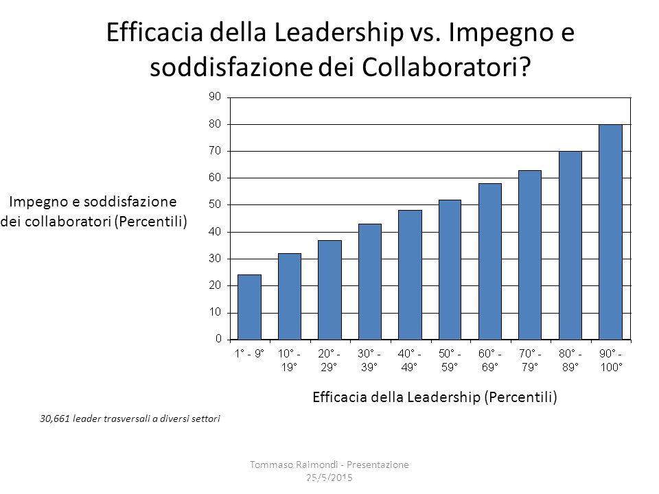 Efficacia della Leadership vs. Impegno e soddisfazione dei Collaboratori.