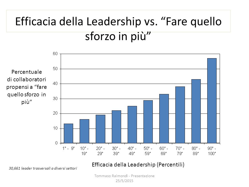 Efficacia della Leadership vs.