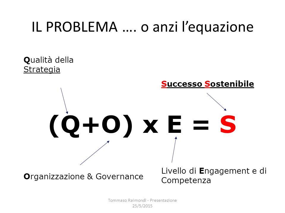(Q+O) x E = S Organizzazione & Governance Livello di Engagement e di Competenza Qualità della Strategia IL PROBLEMA …. o anzi l'equazione Successo Sos