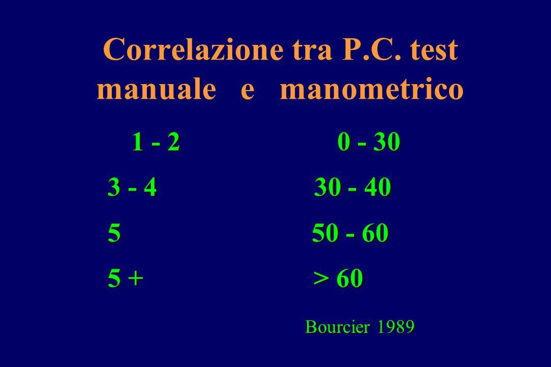 Correlazione tra P.C. test manuale e manometrico 1 - 2 0 - 30 3 - 4 30 - 40 3 - 4 30 - 40 5 50 - 60 5 50 - 60 5 + > 60 5 + > 60 Bourcier 1989 Bourcier